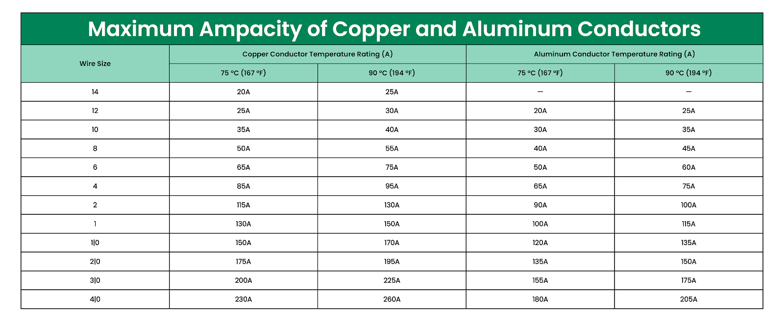 Ampacity Chart for Aluminum and Copper Conductors